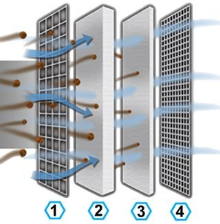 Diagram of Pro Dry S air filter displaying 2 layers of oil free synthetic material between 2 layers of cotton