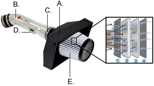 Diagram of Takeda Retain air intake system displaying anodized aluminum intake tube, black housing, angled adapter ring and air filter