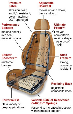 breakdown of seat interior