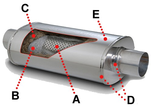 Internal muffler diagram of straight-through, perforated core, mesh and acoustic fiber