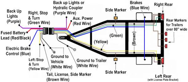 wiredtrailer_7way_600 surge brake disable when backing wire? the hull truth boating commercial trailer wiring diagram at gsmportal.co