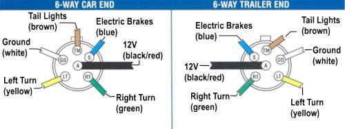 Trailer brake wiring diagram 6 way diy wiring diagrams surge brake disable when backing wire the hull truth boating rh thehulltruth com 4 way trailer wiring diagram 6 pin trailer wiring harness diagram cheapraybanclubmaster Image collections