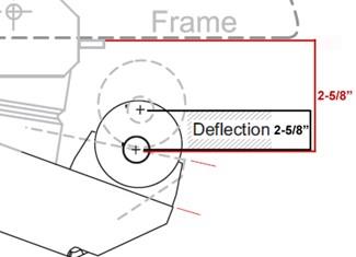 Dimensions 4