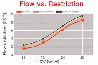 Performance chart highlighting the benefits of aFe fluid filters over stock fluid filters