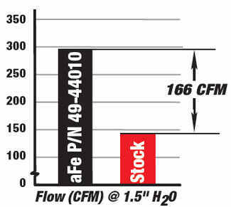 Performance graph showing the 12 horsepower and 14 ft/lbs of torque gained when you replace your stock exhaust system with this system from aFe