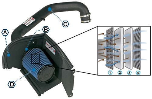 Air Intake System Diagram : Afe direct fit cold air intake system with pro dry s