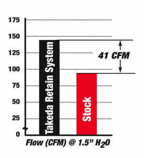 Performance graph showing the 41 CFM gained when you replace your stock air intake with this cold air intake from aFe