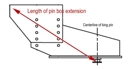 Diagram of pin box showing where to measure length