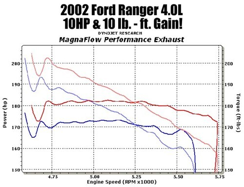 Dyno chart displaying power and torque differences between OEM and MagnaFlow systems