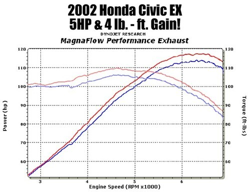 Dynamometer Horsepower Measurement : Honda civic magnaflow stainless steel cat back