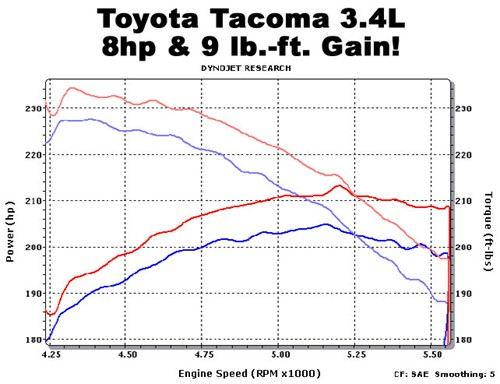 Dynamometer Horsepower Measurement : Toyota tacoma exhaust systems magnaflow