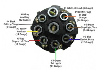 pollak 9-pole, round pin trailer socket - vehicle end ... pollak 7 way rv plug wiring diagram #5