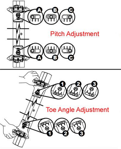 BaseLine Pitch and Toe Diagram