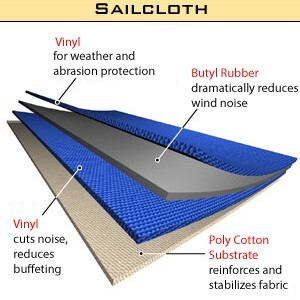 Bestop Trektop NX sailcoth fabric diagram