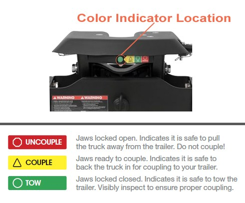 A20 Color Indicator System