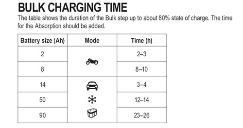 CTEK MULTI US 3300 bulk charging time chart