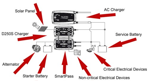 ctek smartpass energy management unit for ctek d250s dual Fors Taurus Ignition Wiring Diagram Wiring Diagram for 917