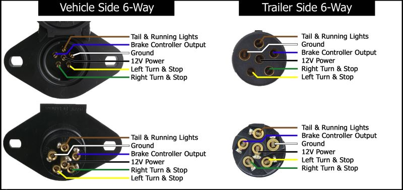 trailer wiring diagrams etrailer com 7 pin flat trailer plug wiring diagram nz 6 way vehicle diagram