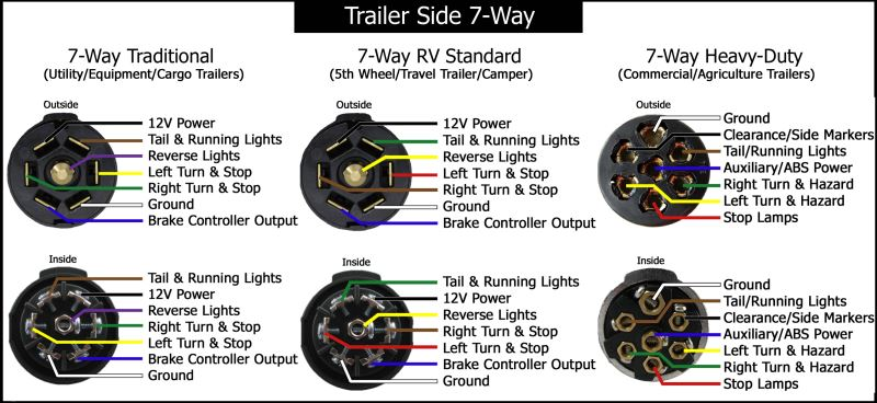trailer wiring diagrams etrailer com rh etrailer com 7 way rv style trailer plug wiring 7 way trailer plug wiring diagram gmc