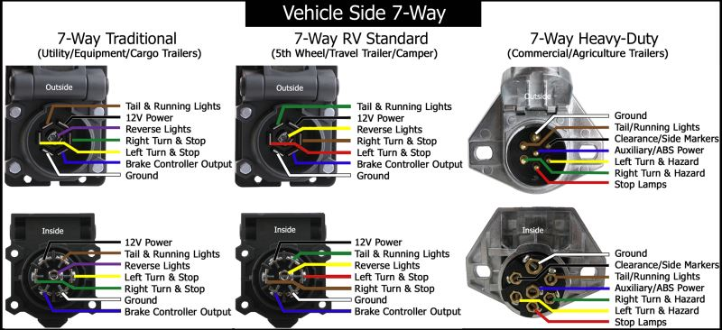 trailer wiring diagrams etrailer com rh etrailer com trailer 7 way wiring color code trailer 7 way connector wiring diagram