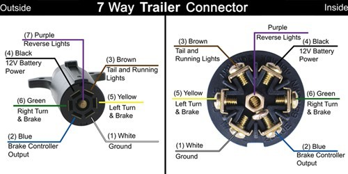 pollak black plastic, 7-pole, rv-style trailer connector ... 7 pin rv wiring diagram pollak 12 705