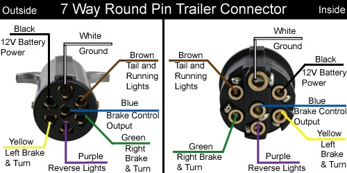7-Way Round Trailer Diagram