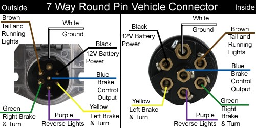 7-Way Round Vehicle Diagram
