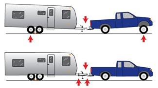 Types Of Trailer Hitches >> Common Weight Distribution and Sway Control Questions | etrailer.com