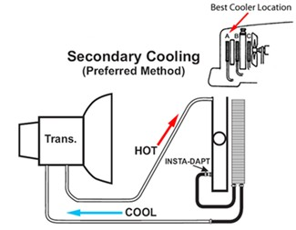 Faq About Engine Transmission Coolers on car air conditioner