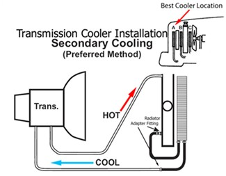 Faq About Engine Transmission Coolers on e4od transmission wiring diagram