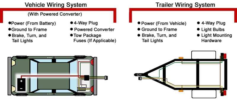 Vehicle And Trailer Wiring Systems: 4 Wire Trailer Lights Diagram At Executivepassage.co