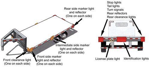 Trailer Lighting Requirements Etrailercom - Trailer light color diagram