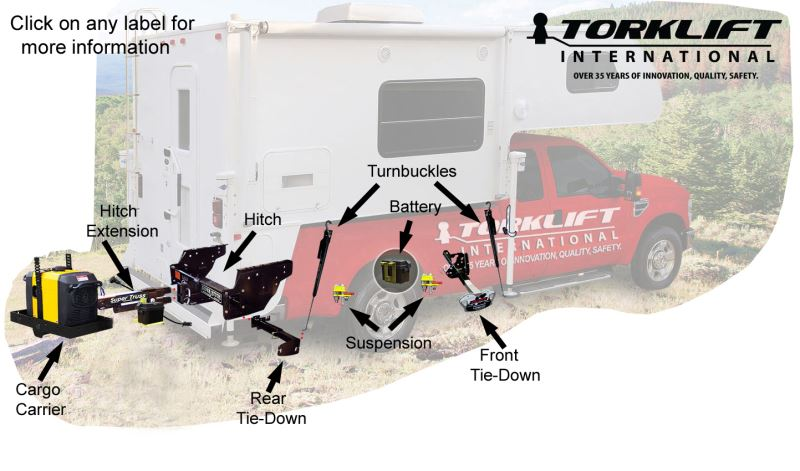 Carrier hookups for motorhomes