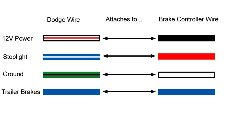 Do You Have A Generic Wiring Diagram For Installing A Brake Controller On A 2010 Dodge Ram