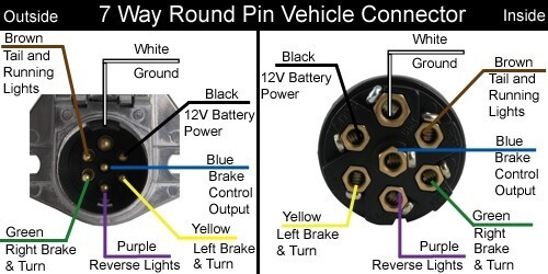 7 Pin Semi Trailer Wiring Diagram Semi 7 Pin Trailer Plug Wiring