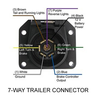 no power inside travel trailer when 7 way is connected to. Black Bedroom Furniture Sets. Home Design Ideas