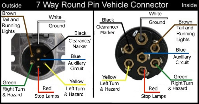 wiring diagram for 7-way round pin trailer and vehicle ... 7 way trailer connector wiring diagram 7 way rv connector wiring diagram