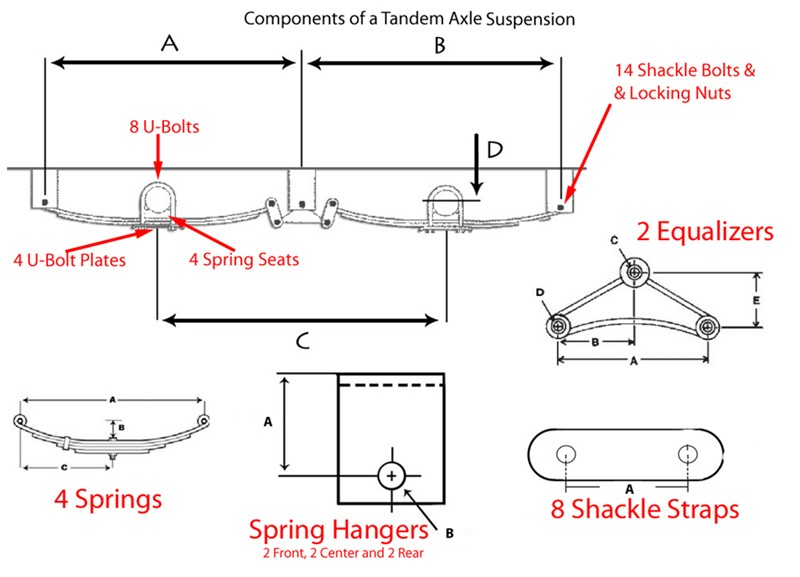 How To Determine Leaf Spring Capacity For A 1996 Four Winns Tandem Axle Boat Trailer