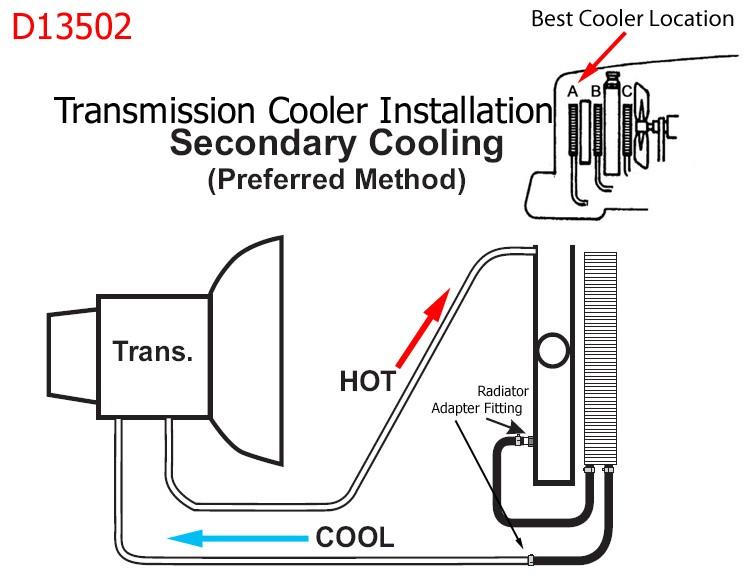 installing transmission cooler ford truck