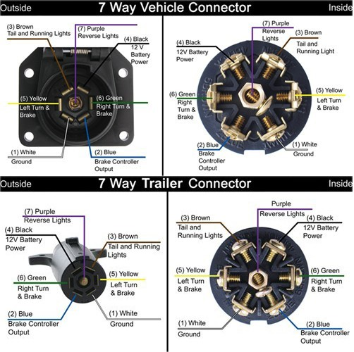 Wiring diagram for pole rv trailer connectors a