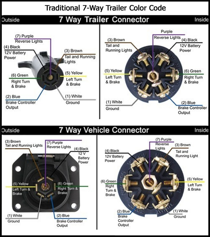 Wiring Adapter Needed For Towing 5th Wheel Trailers With A