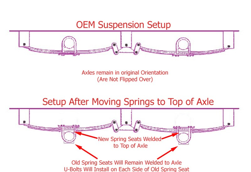 Camper Axle Parts : Trailer suspension hanger kit with the most lift for tire