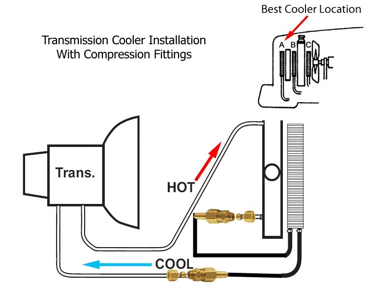 why are transmission coolers installed on the fluid return line after the radiator mounted