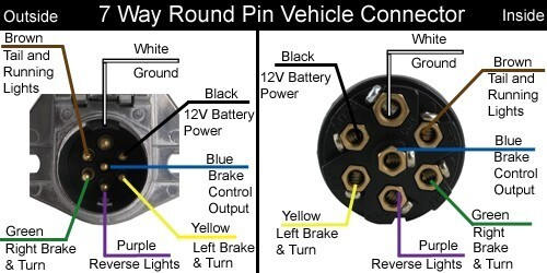 [NRIO_4796]   92 F250 7 pin trailer wiring at rear - Ford Truck Enthusiasts Forums | 7 Way Socket Wiring Diagram |  | Ford Truck Enthusiasts