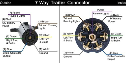 Trailer and Vehicle Side 7-Way Wiring Diagrams