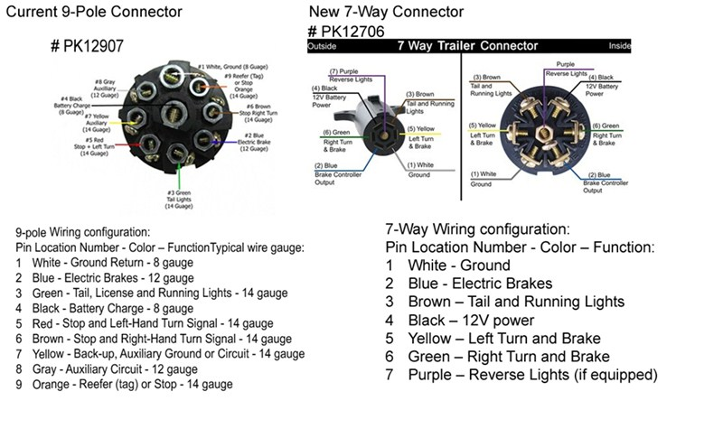 Diagram 9 Pin Trailer Plug Wiring Diagram