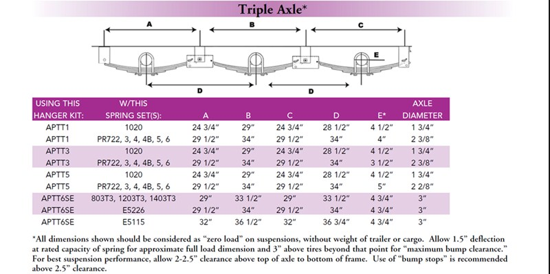 Axle Placement When Building A Three Axle Trailer