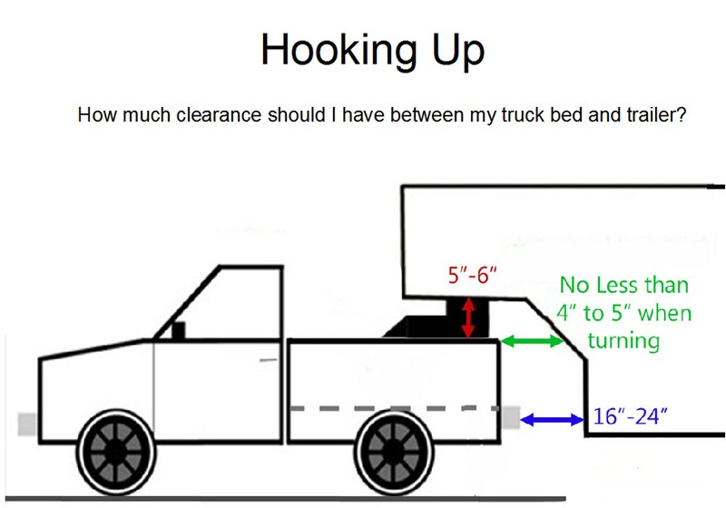 Fifth Wheel To Gooseneck Hitch >> Turning Clearance With 2011 Montana 5th Wheel Towed by