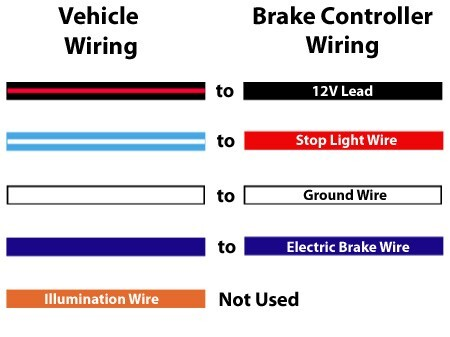 89 f150 brake controller wiring diagram draw tite brake controller wiring diagram