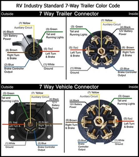 Trailer Connector Adapter As Well 7 Way Trailer Plug Wiring Diagram